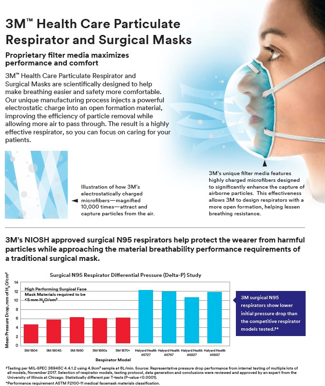 3M Health Care 1860 N95 Particulate Respirator and Surgical Mask