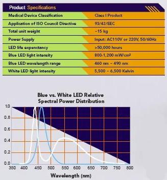 iBrite Teeth Bleaching Lamp Specs