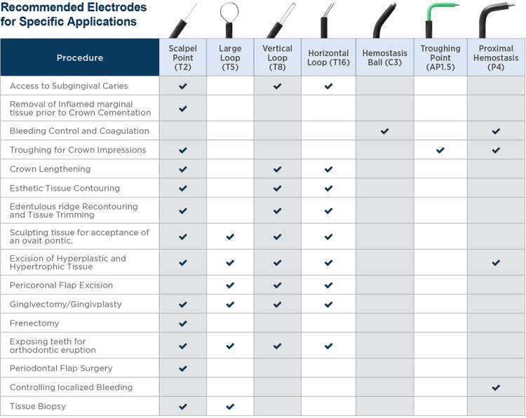 Replacement Electrodes for parkell Sensimatic 700SE Electrosurgery unit