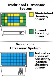L and R Ultrasonic Sweepzone Technology